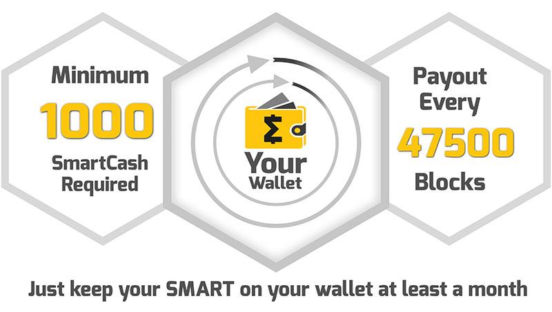 smartcash-smartrewards-wide-info  smartcash