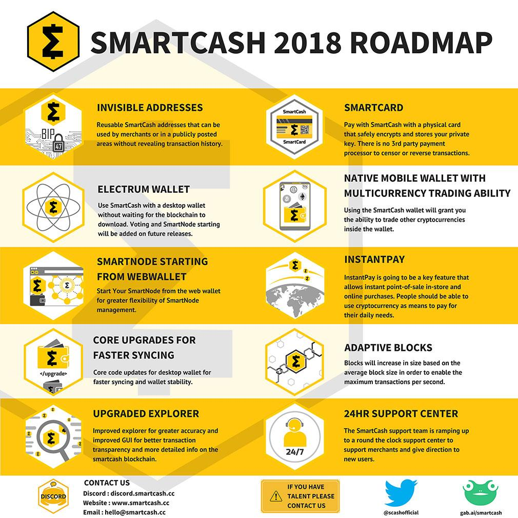 SmartCash-RoadMap-2018-v2  smartcash