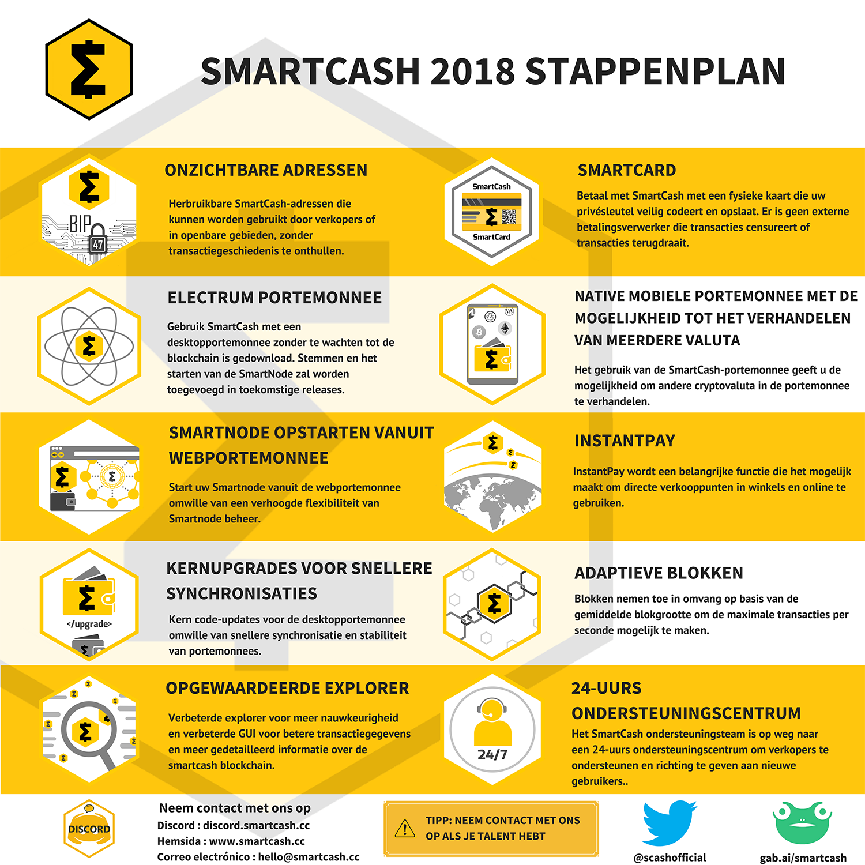 Roadmap-Dutch  smartcash