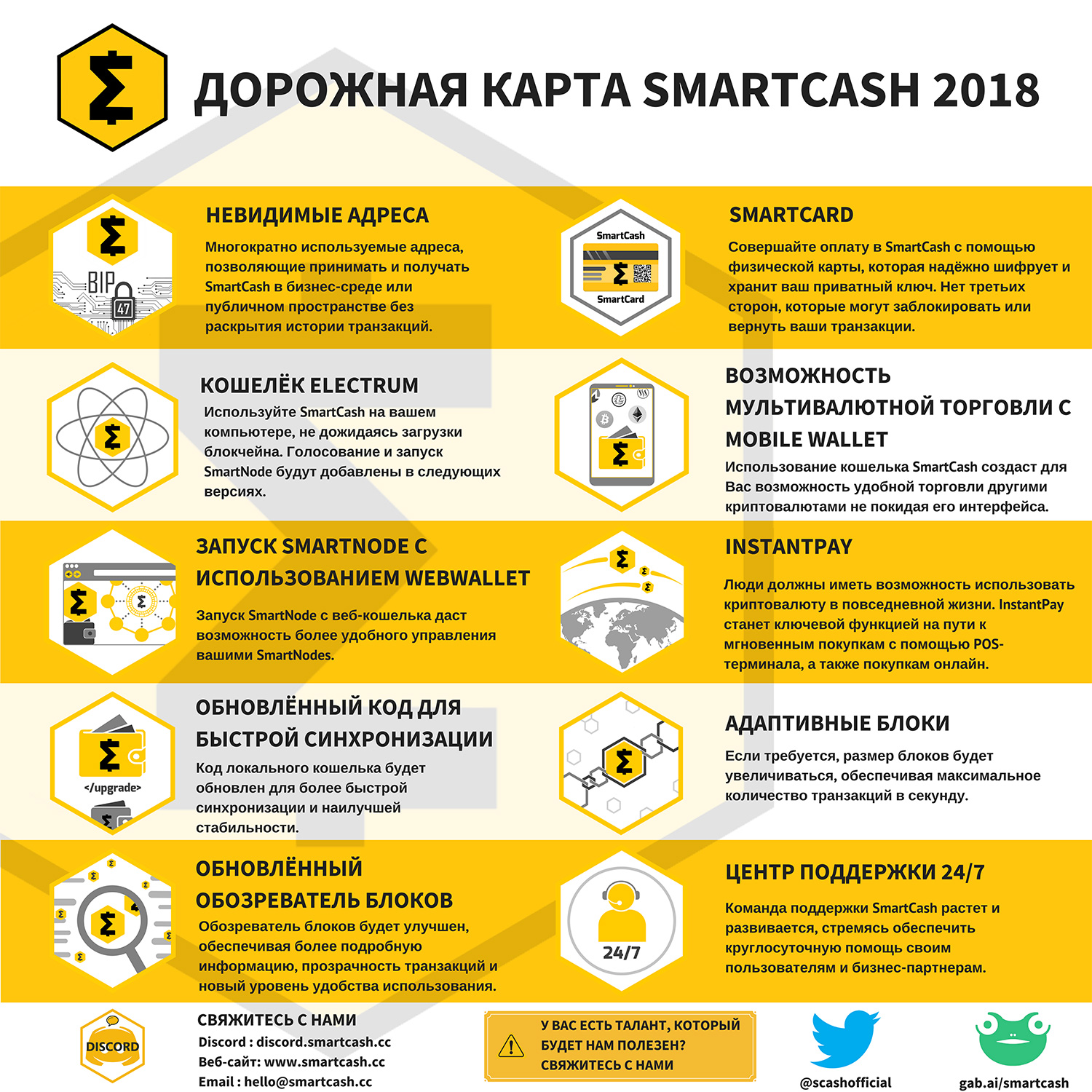 Russian-Roadmap  smartcash