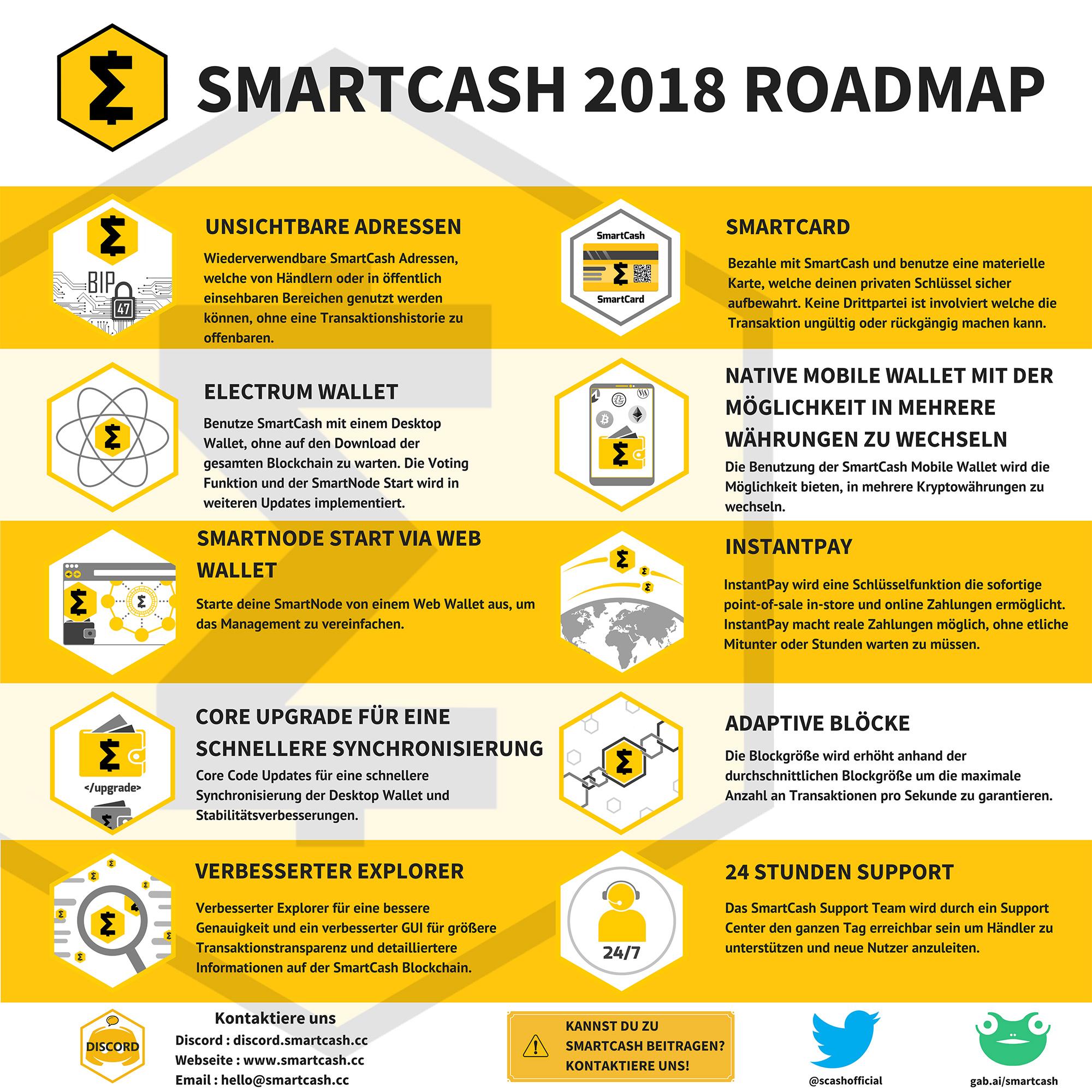 SmartCash-RoadMap-2018-German  smartcash
