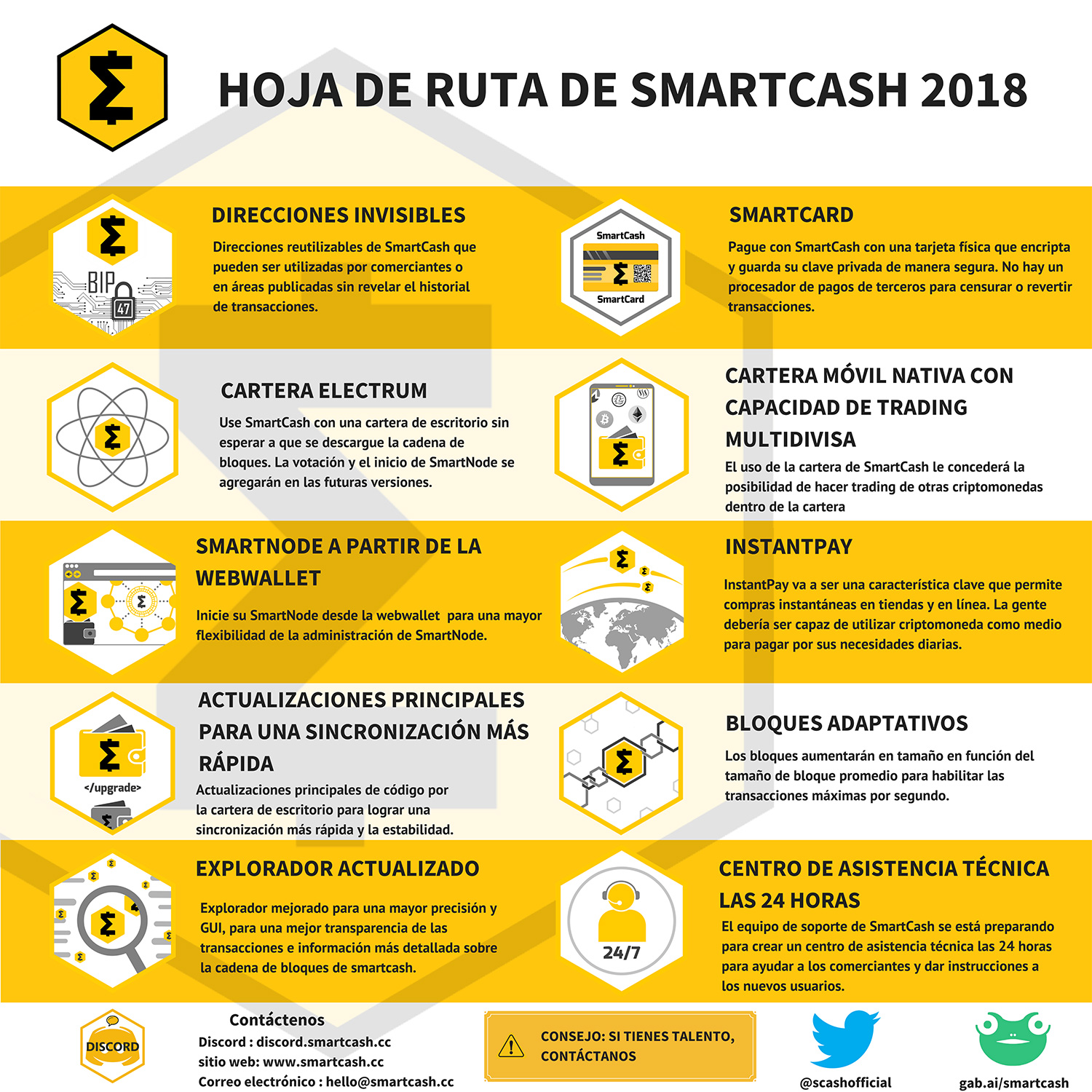 Spanish-Roadmap  smartcash