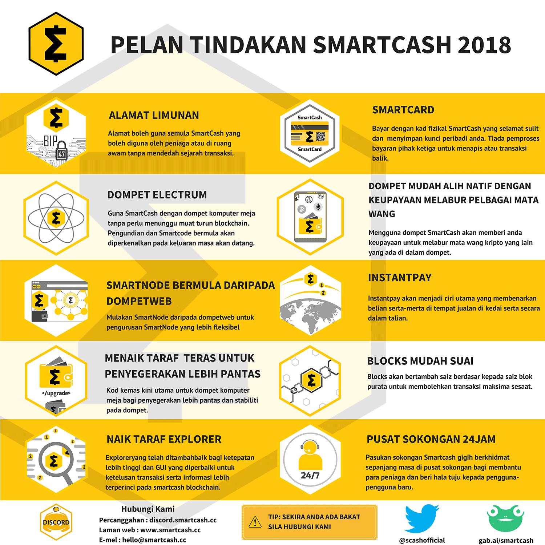 Malaysian  smartcash