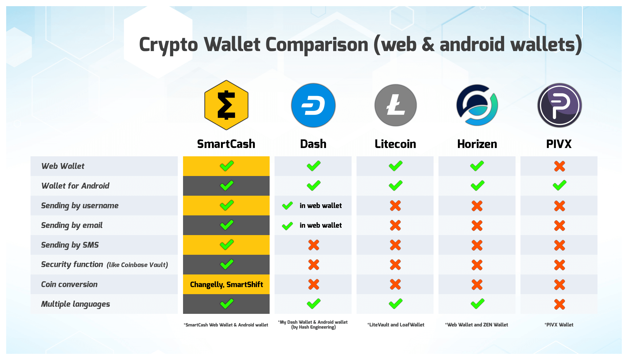 SmartCash Android and Web Wallet Comparisons